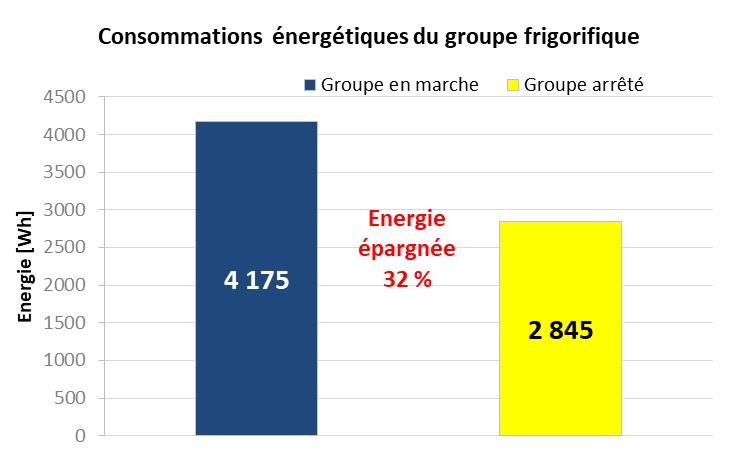 graphique consommation groupes frigorifiques